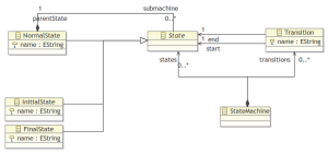Statechart Metamodel